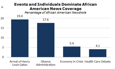 Study of African Americans in News Coverage